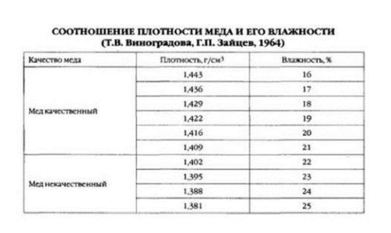Таблица плотности меда